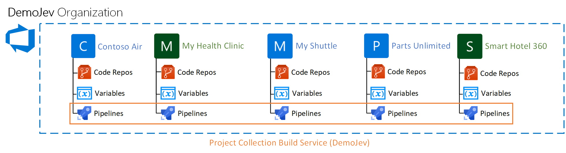 project_collection_service
